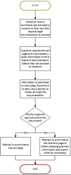 Docusign Integration into Oracle Commerce Cloud Flowchart